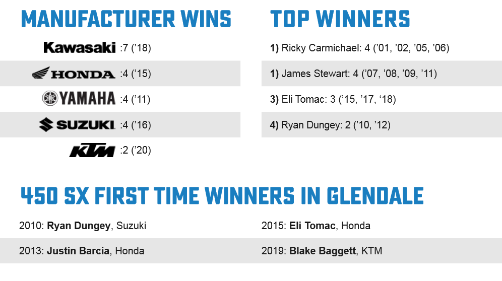 Glendale Facts2