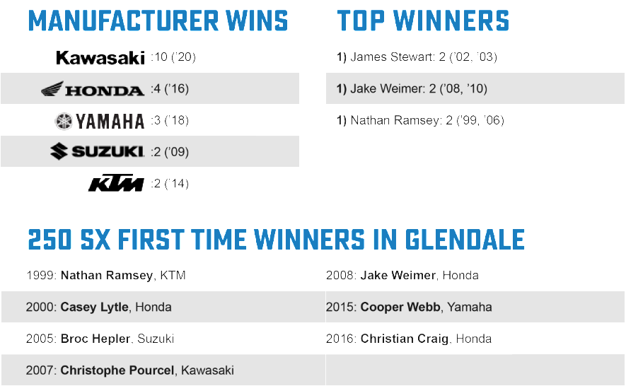 Glendale Facts 4