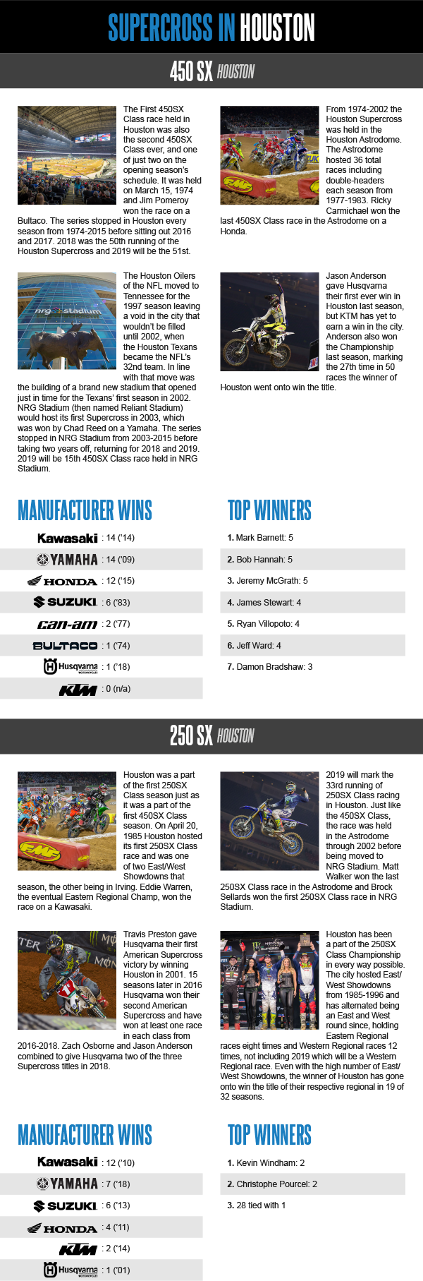 This Week in Monster Energy Supercross 2