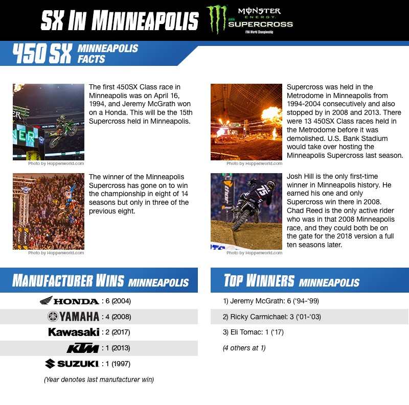 Minneapolis 450 info