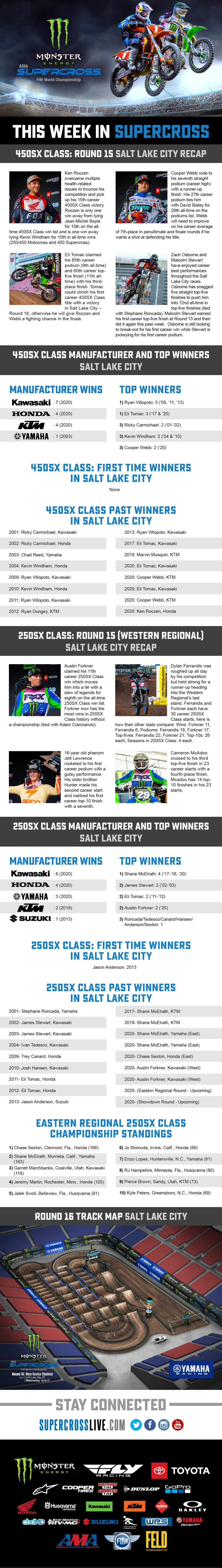 This Week in Supercross -  Salt Lake City - Round 16