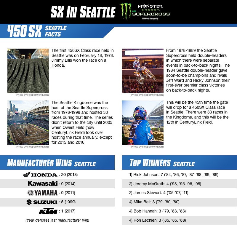 Seattle 450 facts