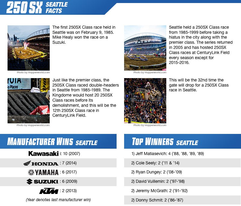 Seattle 250 facts