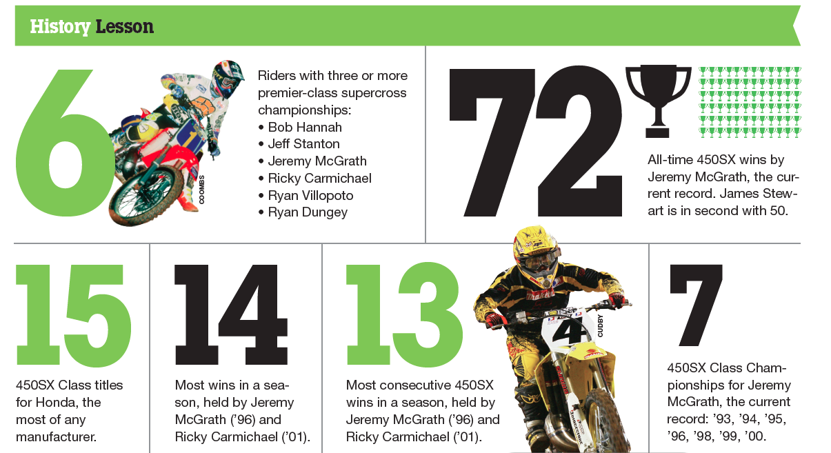 The History of Supercross