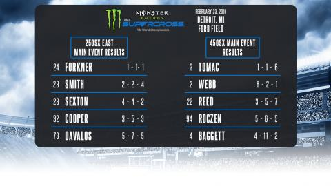 Detroit Overall Results